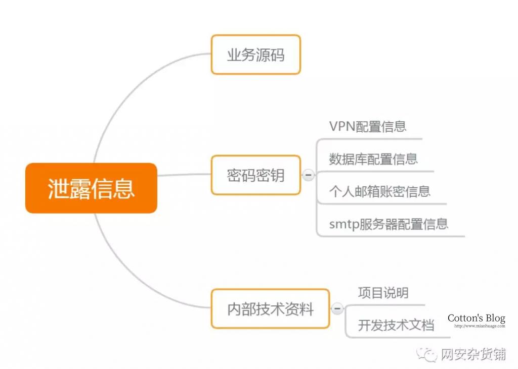 《从华住酒店信息泄露看代码托管平台Github的安全》